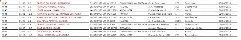 ranking 100ml 2016-2017 M-45